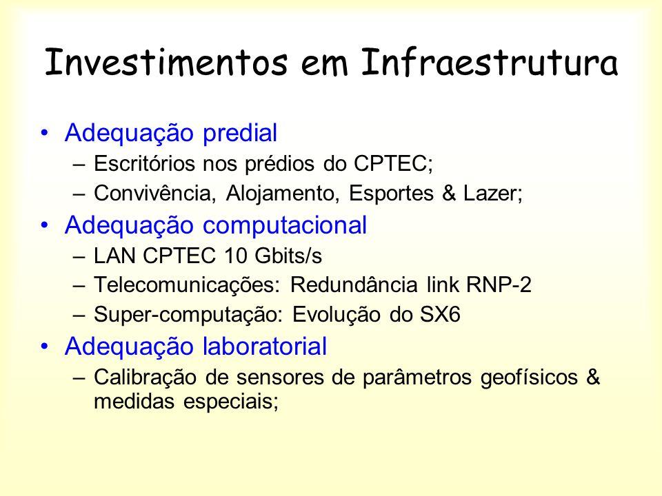 Investimentos em Infraestrutura