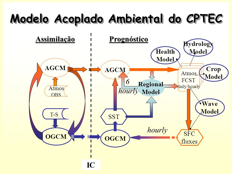 Modelo Acoplado Ambiental do CPTEC