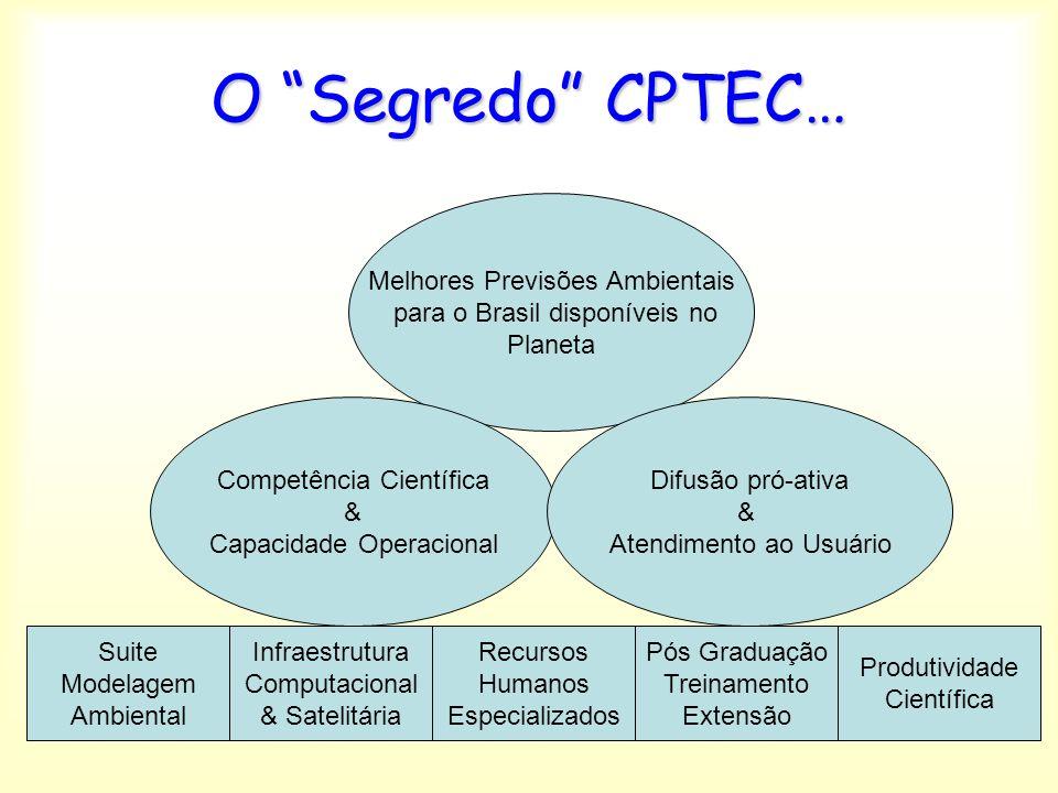 O Segredo CPTEC… Melhores Previsões Ambientais