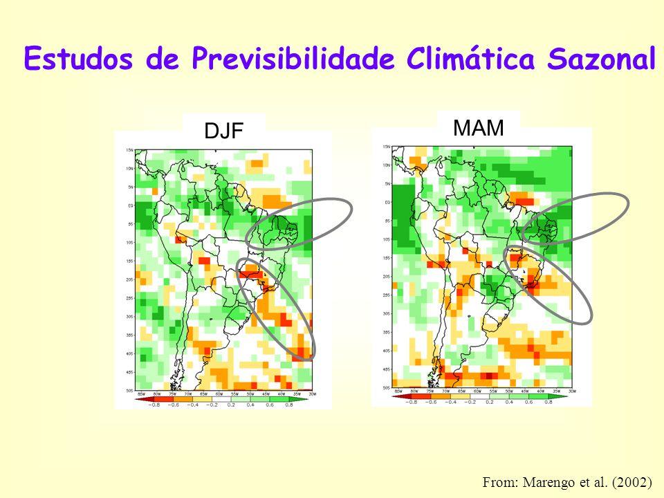 Estudos de Previsibilidade Climática Sazonal