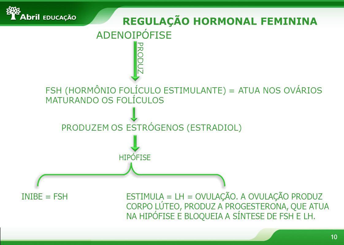 REGULAÇÃO HORMONAL FEMININA