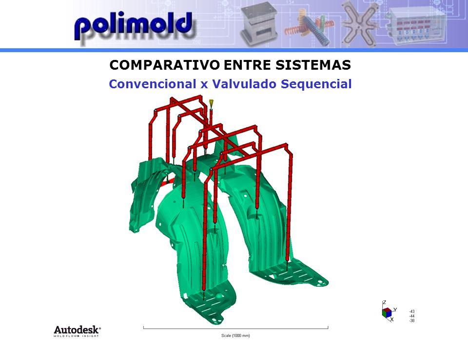 COMPARATIVO ENTRE SISTEMAS Convencional x Valvulado Sequencial