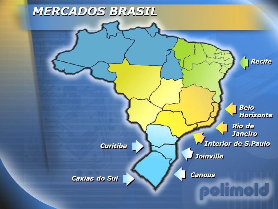 MERCADOS BRASIL Recife Belo Horizonte Rio de Janeiro