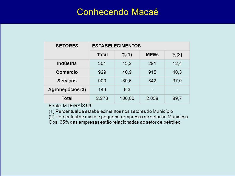 Conhecendo Macaé SETORES ESTABELECIMENTOS Total %(1) MPEs %(2)