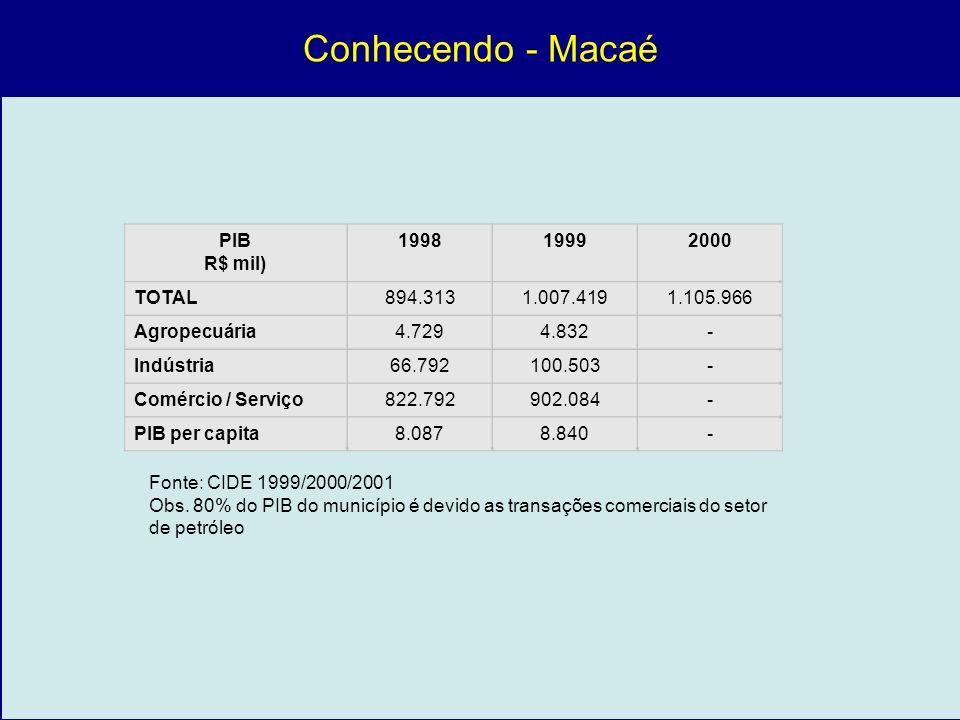 Conhecendo - Macaé PIB R$ mil) 1998 1999 2000 TOTAL 894.313 1.007.419
