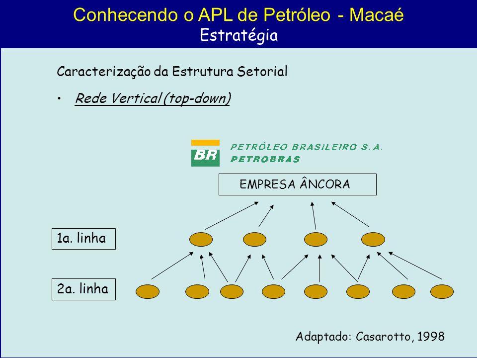Conhecendo o APL de Petróleo - Macaé