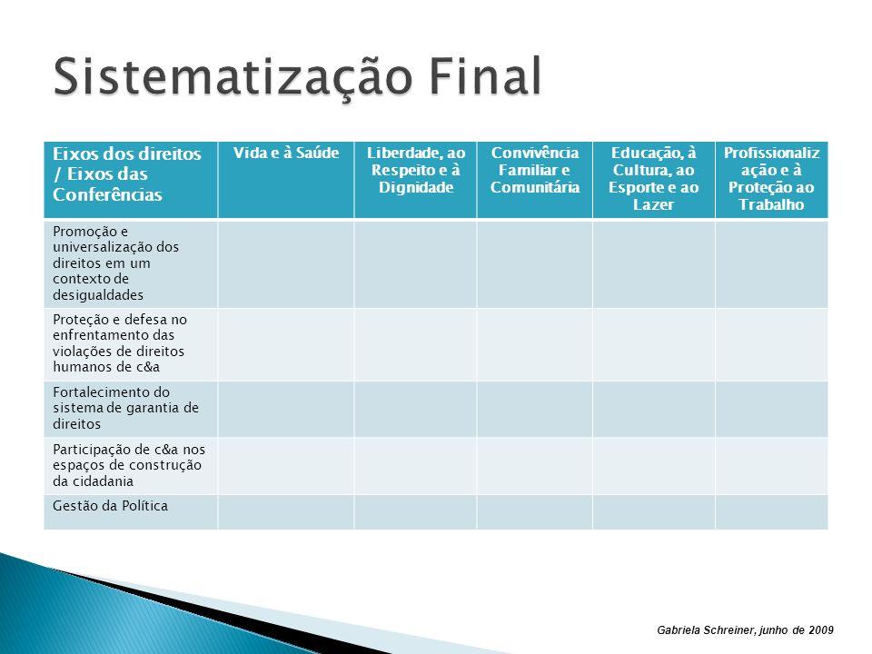 Sistematização Final Eixos dos direitos / Eixos das Conferências