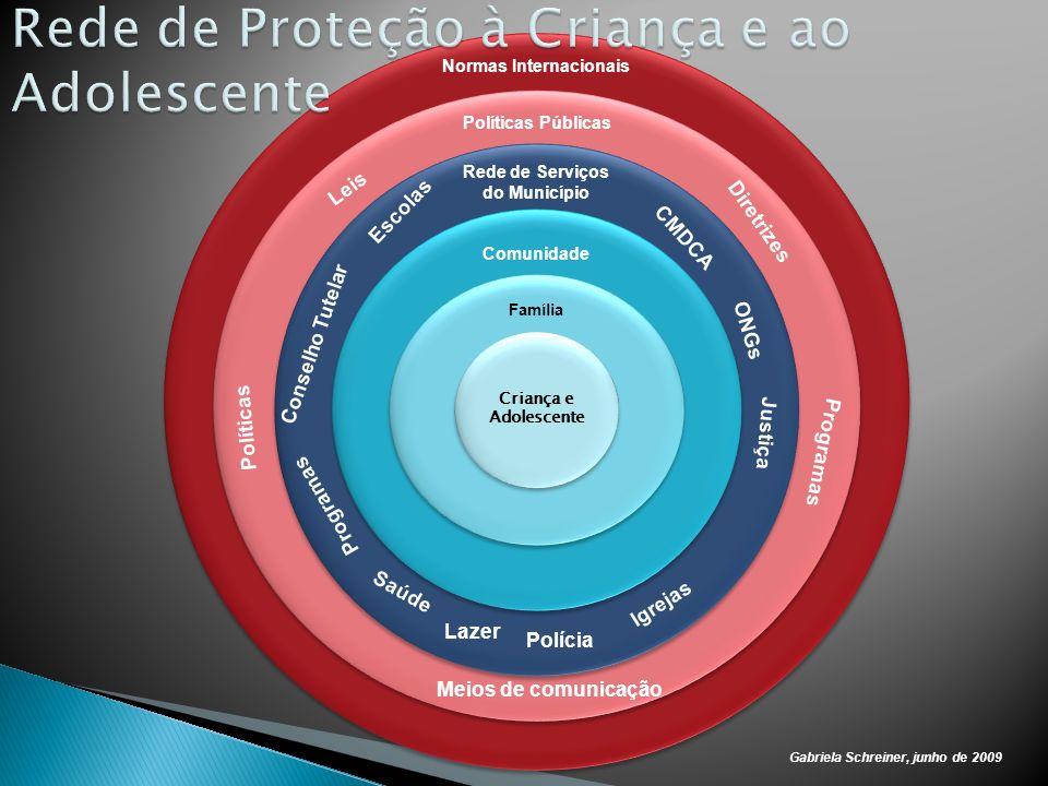 Rede de Proteção à Criança e ao Adolescente