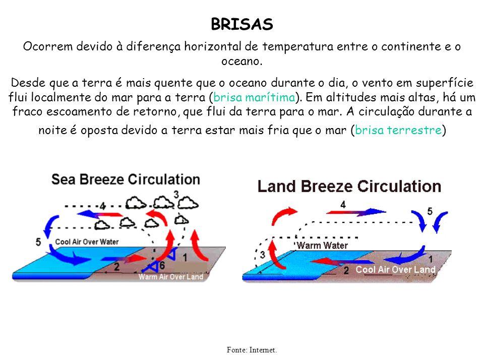 BRISAS Ocorrem devido à diferença horizontal de temperatura entre o continente e o oceano.