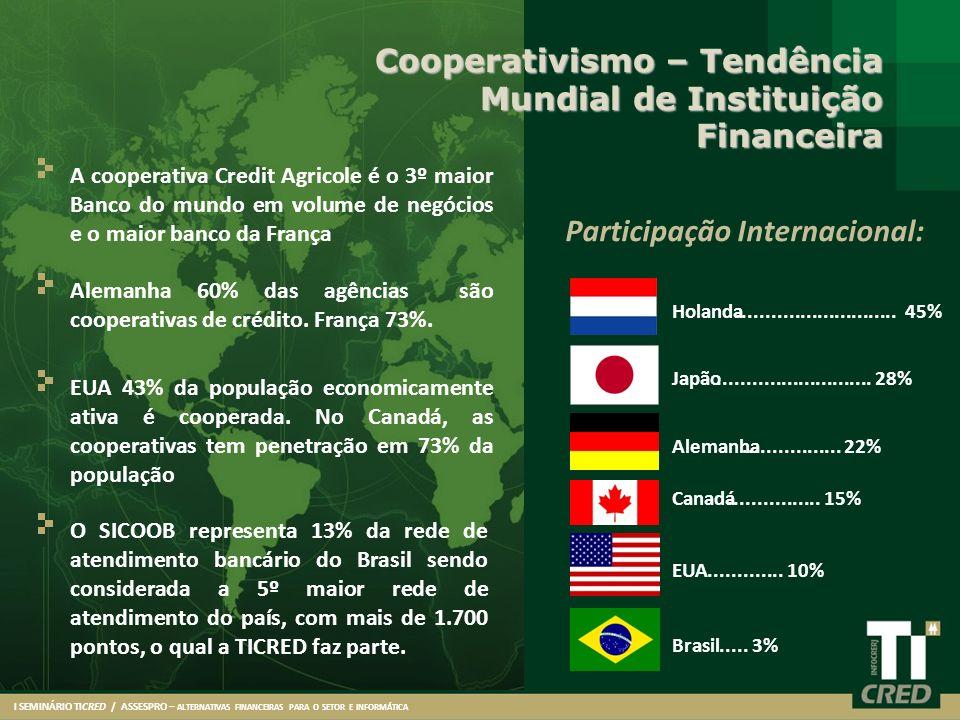 Cooperativismo – Tendência Mundial de Instituição Financeira