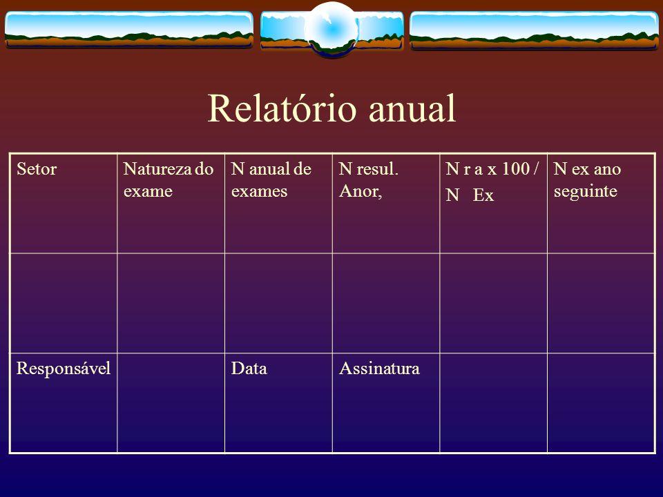 Relatório anual Setor Natureza do exame N anual de exames