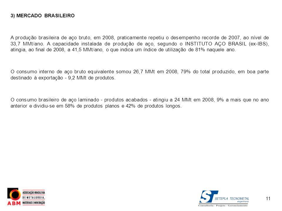 3) MERCADO BRASILEIRO