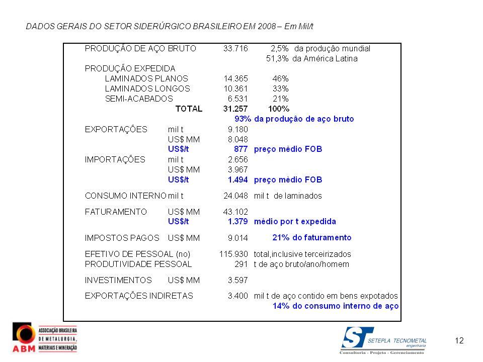 DADOS GERAIS DO SETOR SIDERÚRGICO BRASILEIRO EM 2008 – Em Mil/t