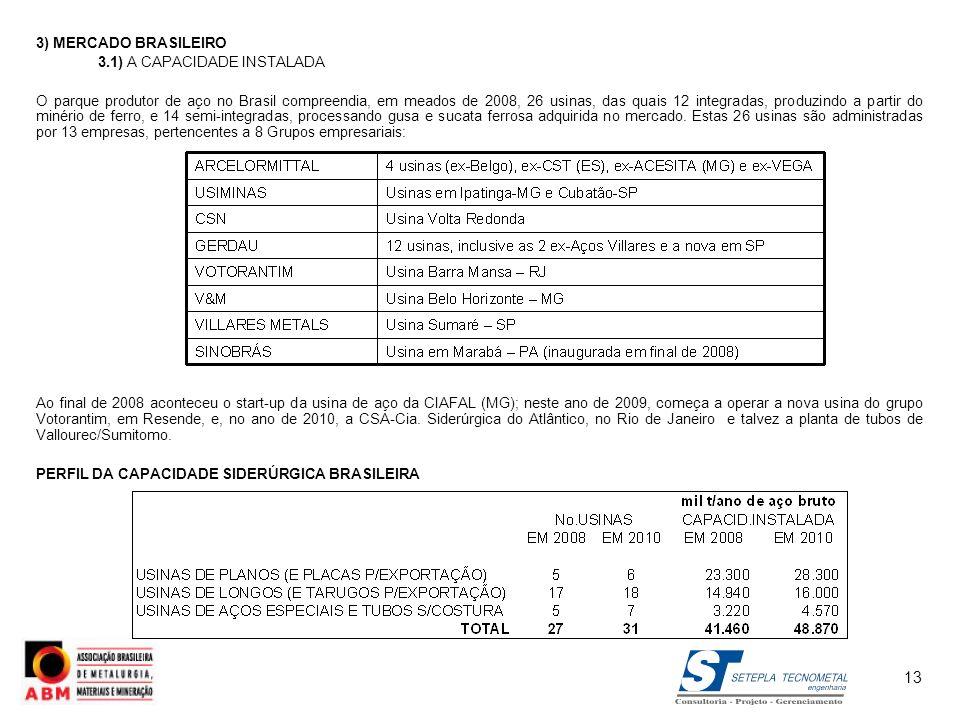13 3) MERCADO BRASILEIRO 3.1) A CAPACIDADE INSTALADA