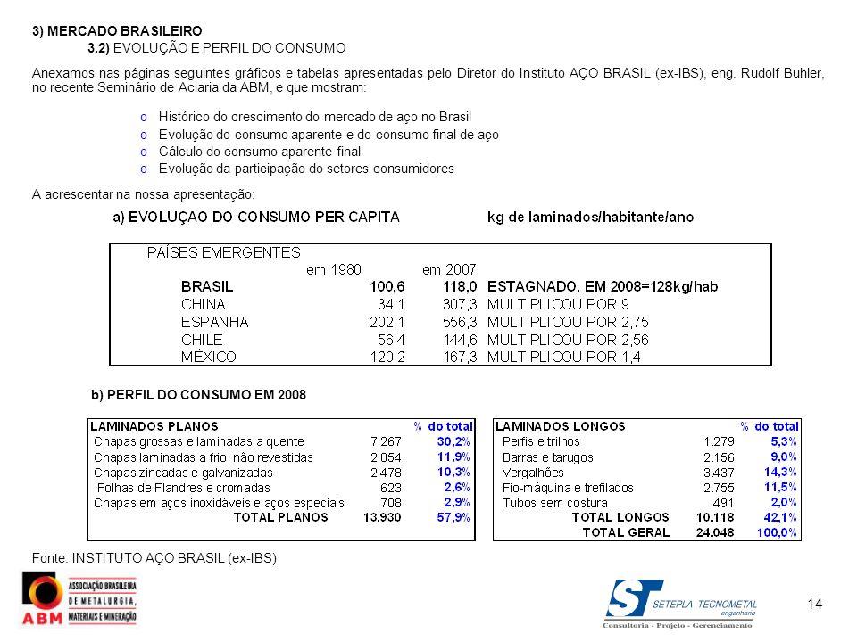 14 3) MERCADO BRASILEIRO 3.2) EVOLUÇÃO E PERFIL DO CONSUMO