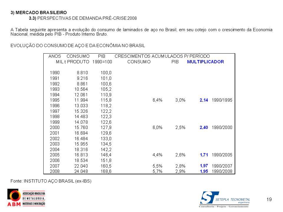 19 3) MERCADO BRASILEIRO 3.3) PERSPECTIVAS DE DEMANDA PRÉ-CRISE 2008