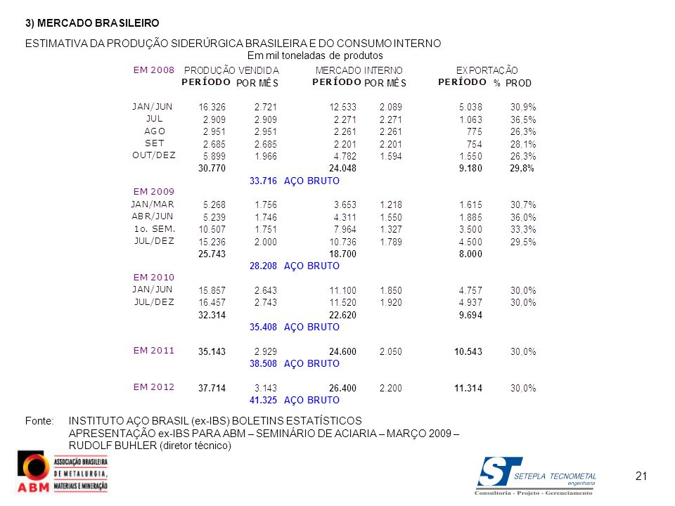 3) MERCADO BRASILEIRO ESTIMATIVA DA PRODUÇÃO SIDERÚRGICA BRASILEIRA E DO CONSUMO INTERNO. Em mil toneladas de produtos.