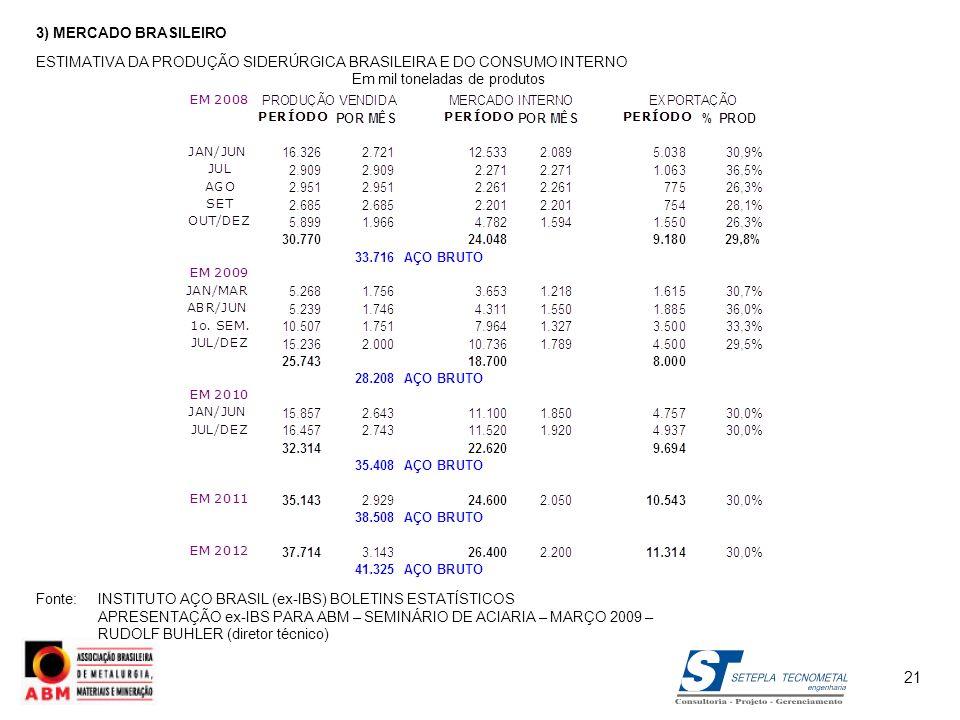 3) MERCADO BRASILEIROESTIMATIVA DA PRODUÇÃO SIDERÚRGICA BRASILEIRA E DO CONSUMO INTERNO. Em mil toneladas de produtos.