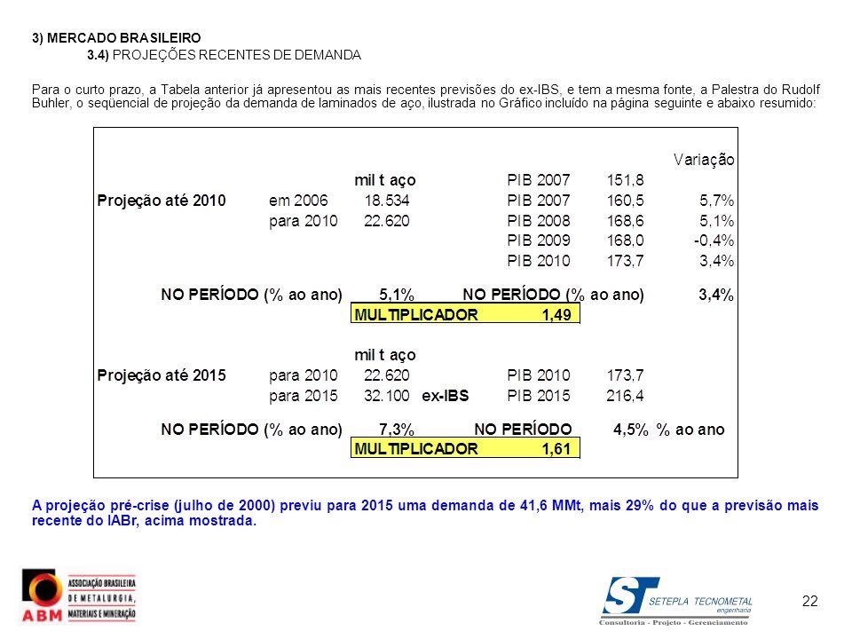 3) MERCADO BRASILEIRO 3.4) PROJEÇÕES RECENTES DE DEMANDA.