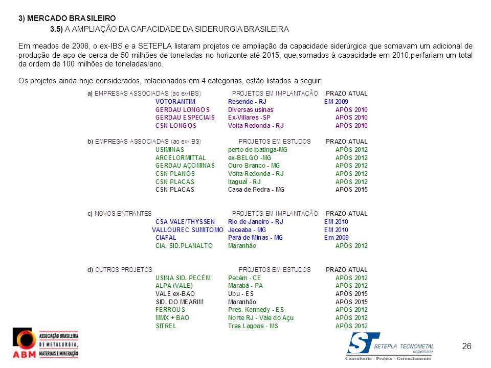 3) MERCADO BRASILEIRO 3.5) A AMPLIAÇÃO DA CAPACIDADE DA SIDERURGIA BRASILEIRA.