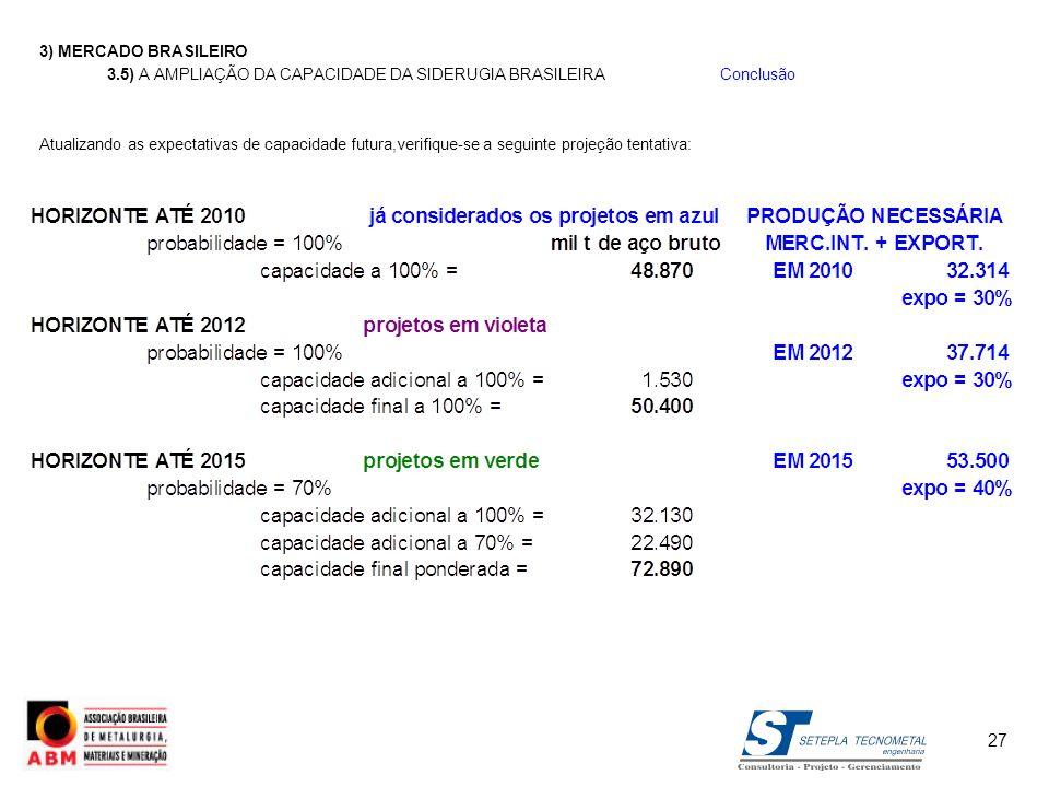 3) MERCADO BRASILEIRO3.5) A AMPLIAÇÃO DA CAPACIDADE DA SIDERUGIA BRASILEIRA Conclusão.