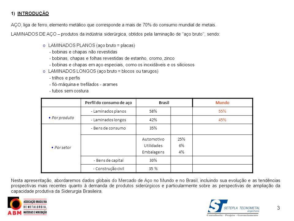 Perfil do consumo de aço