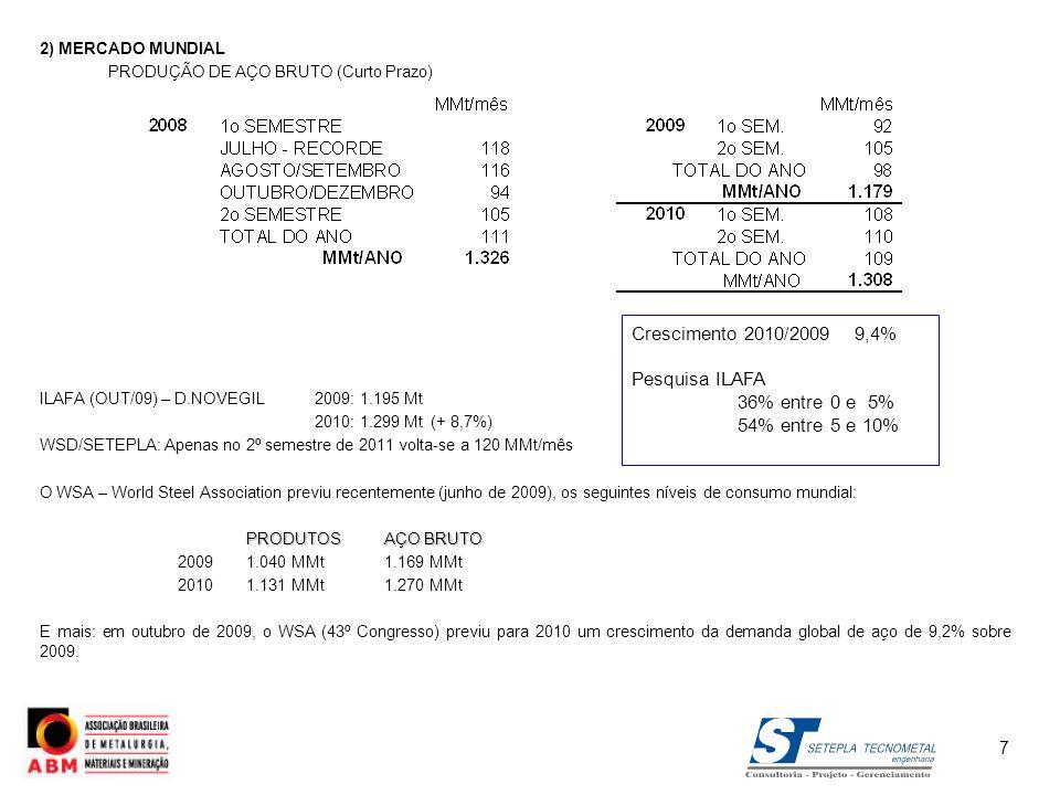 2) MERCADO MUNDIAL PRODUÇÃO DE AÇO BRUTO (Curto Prazo) ILAFA (OUT/09) – D.NOVEGIL 2009: 1.195 Mt. 2010: 1.299 Mt (+ 8,7%)