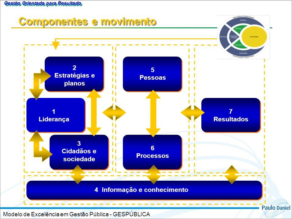 Componentes e movimento
