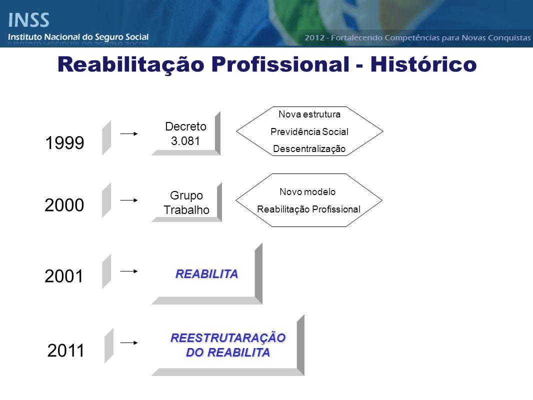 Reabilitação Profissional - Histórico