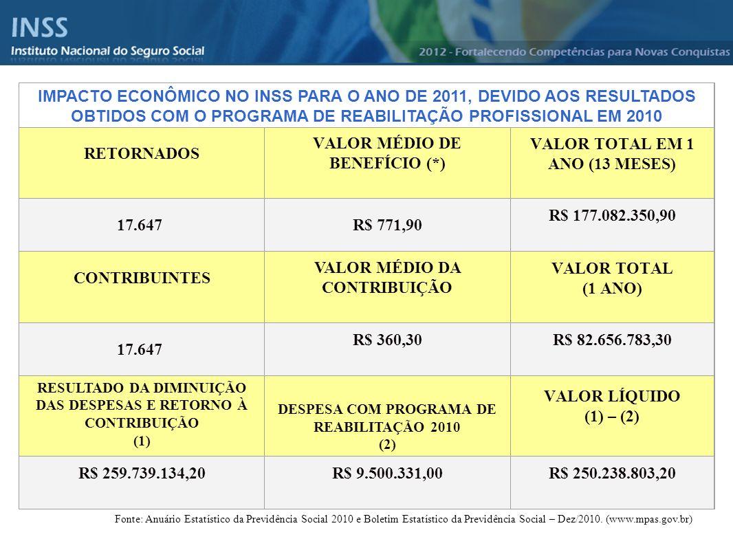 VALOR MÉDIO DE BENEFÍCIO (*) VALOR TOTAL EM 1 ANO (13 MESES)