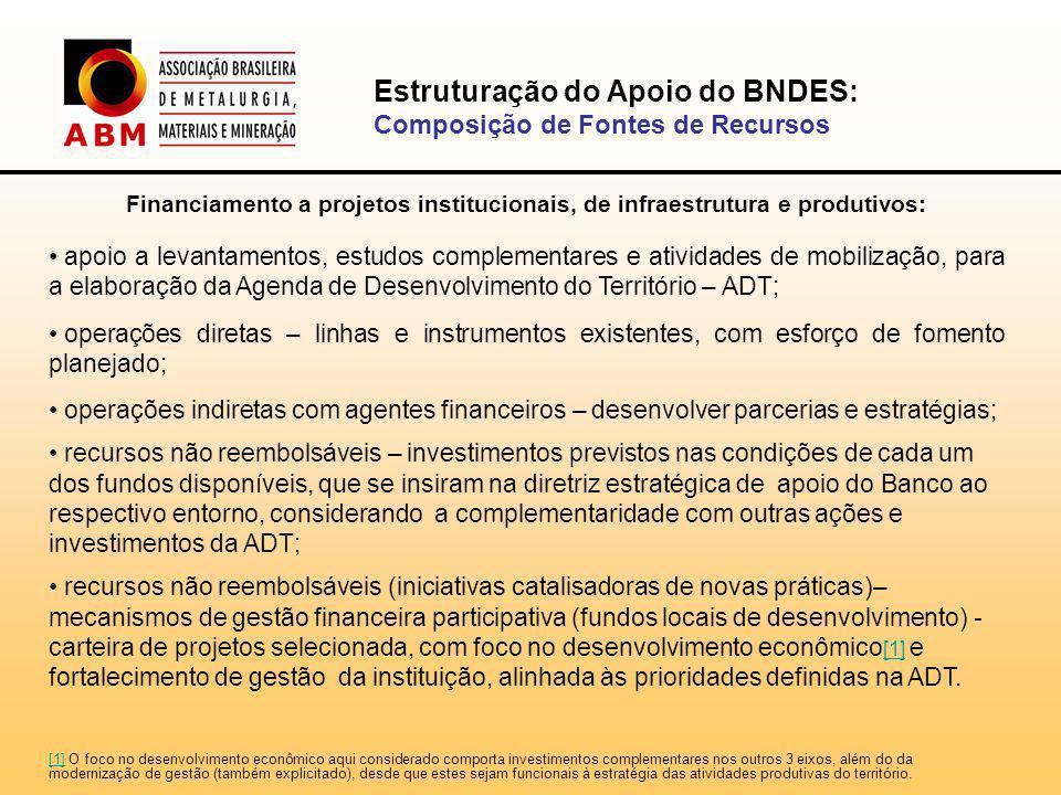 Estruturação do Apoio do BNDES: