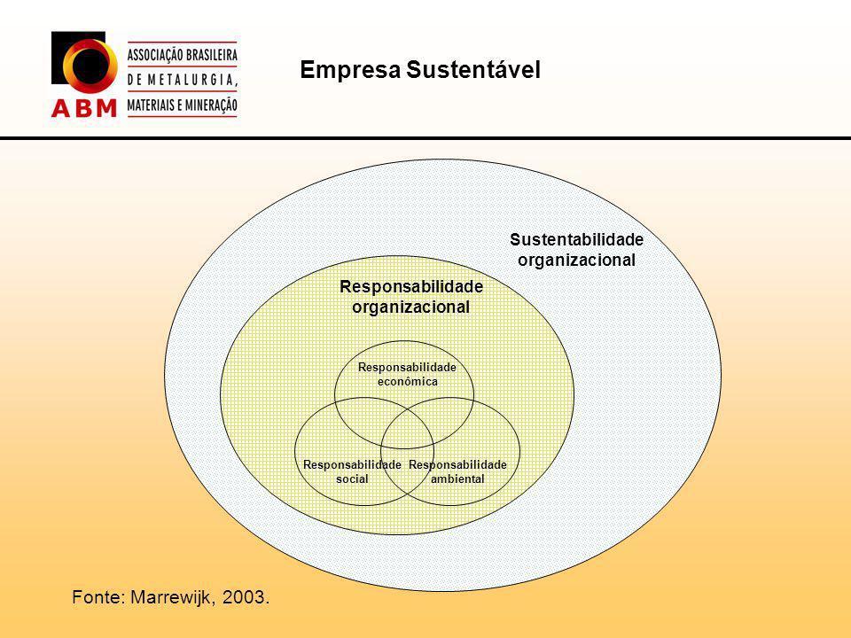 Empresa Sustentável Fonte: Marrewijk, 2003. Sustentabilidade