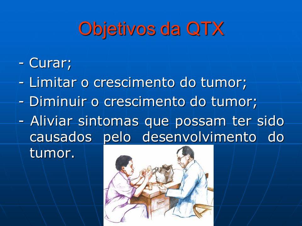 Objetivos da QTX - Curar; - Limitar o crescimento do tumor;