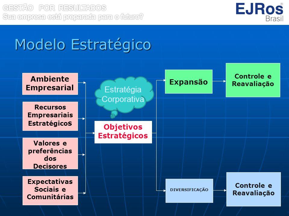 Modelo Estratégico Estratégia Corporativa Expansão