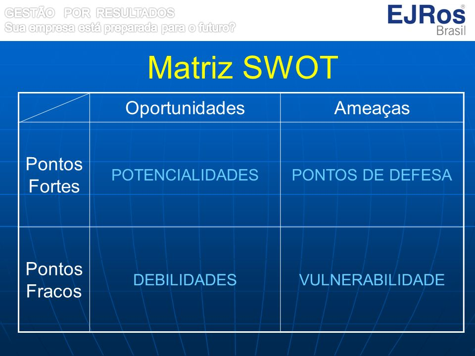 Matriz SWOT Oportunidades Ameaças Pontos Fortes Pontos Fracos