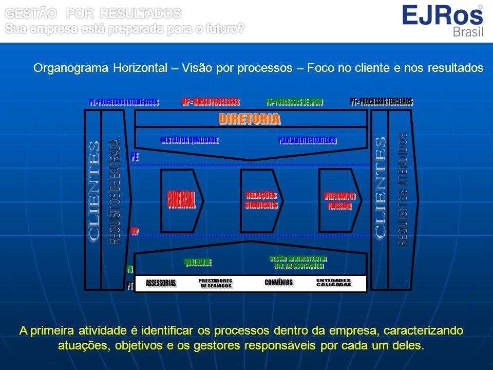 Organograma Horizontal – Visão por processos – Foco no cliente e nos resultados