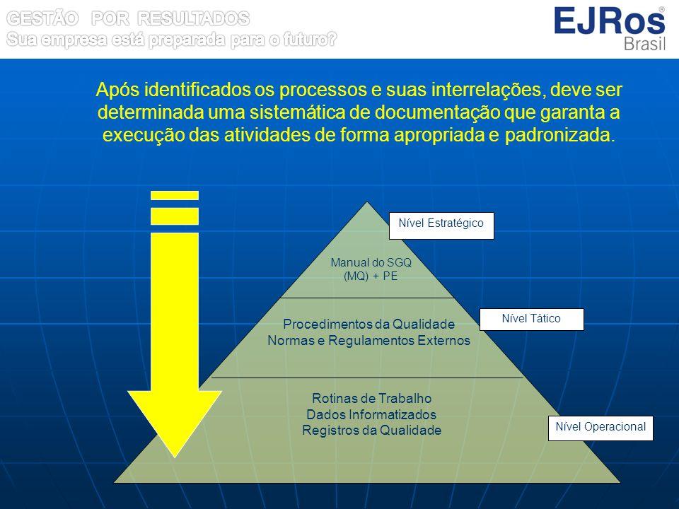 Após identificados os processos e suas interrelações, deve ser determinada uma sistemática de documentação que garanta a execução das atividades de forma apropriada e padronizada.