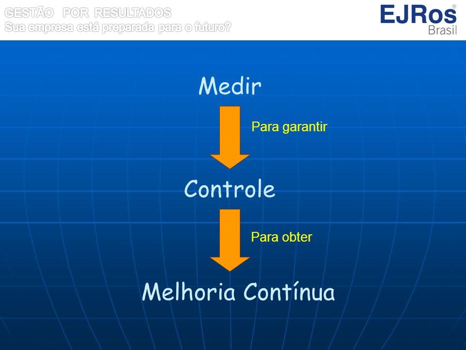 Medir Para garantir Controle Para obter Melhoria Contínua