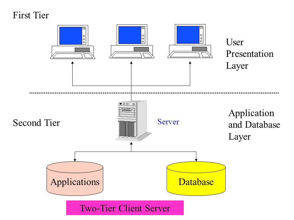 Two-Tier Client Server