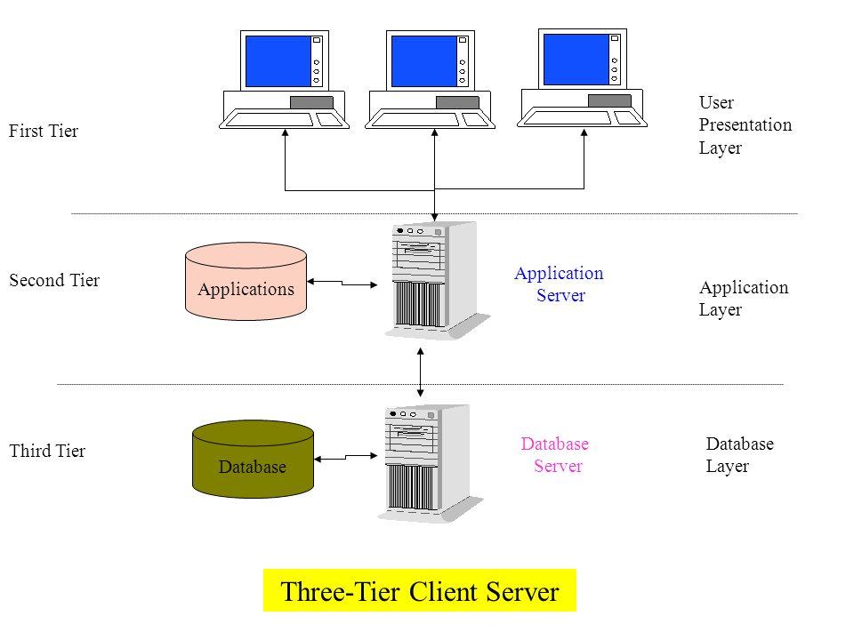 Three-Tier Client Server