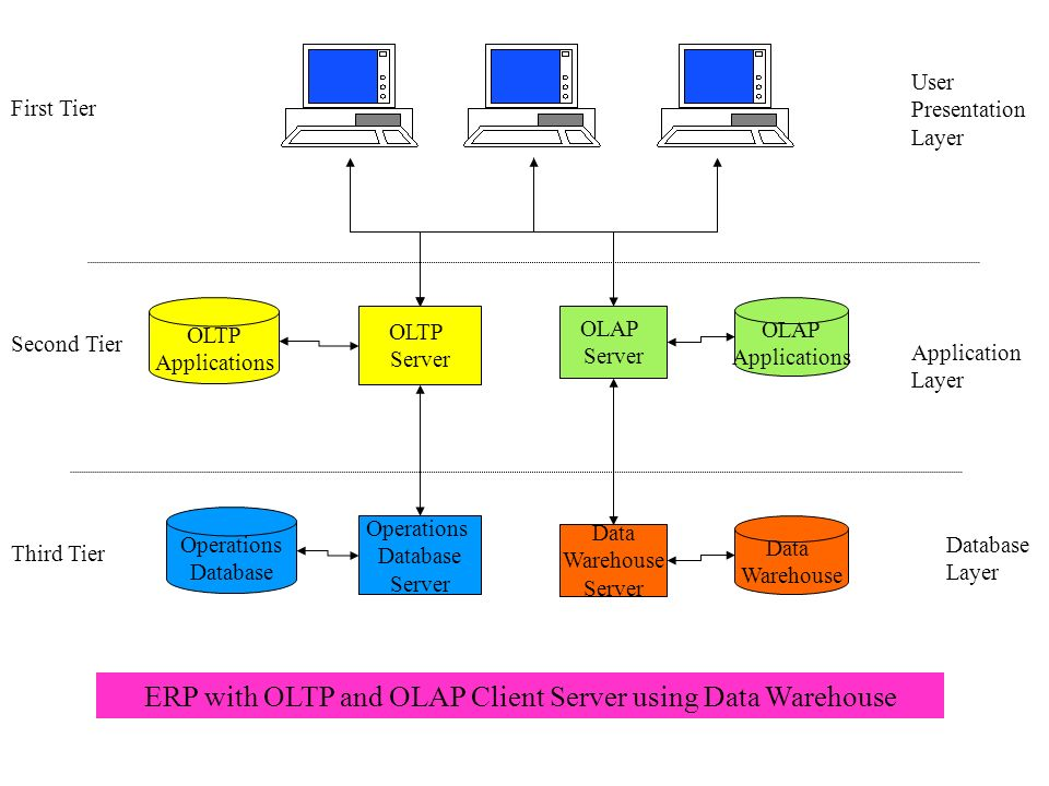 ERP with OLTP and OLAP Client Server using Data Warehouse