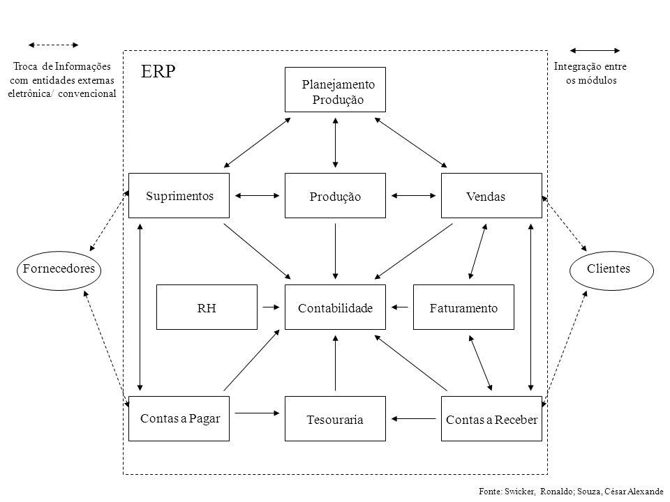 ERP Planejamento Produção Suprimentos Produção Vendas Fornecedores