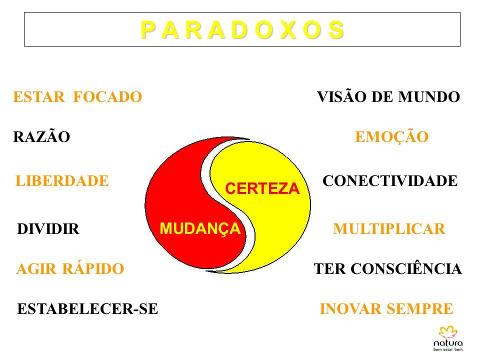 P A R A D O X O S ESTAR FOCADO VISÃO DE MUNDO RAZÃO EMOÇÃO LIBERDADE