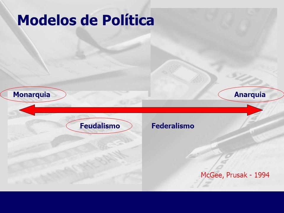 Modelos de Política McGee, Prusak - 1994 Monarquia Anarquia