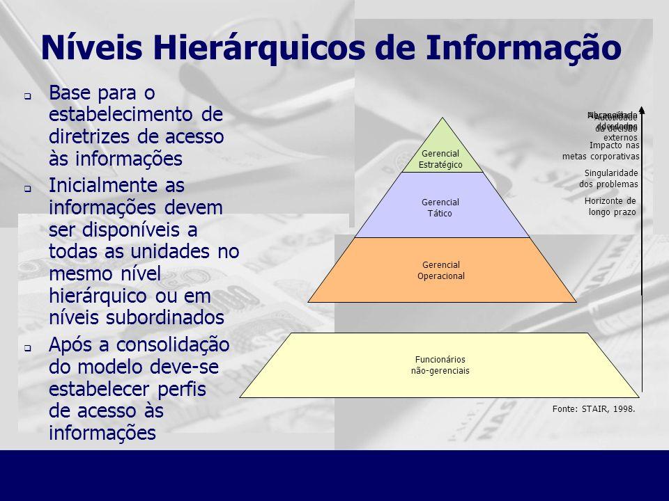 Níveis Hierárquicos de Informação