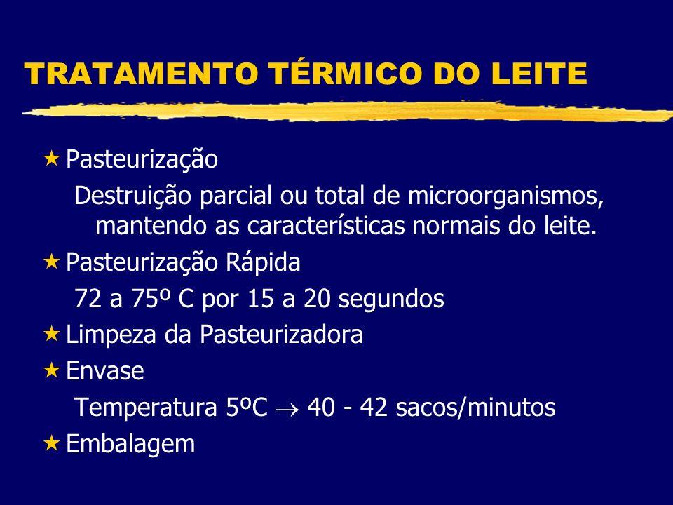 TRATAMENTO TÉRMICO DO LEITE