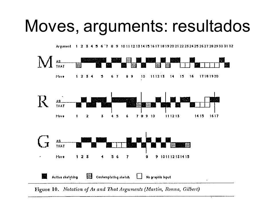 Moves, arguments: resultados