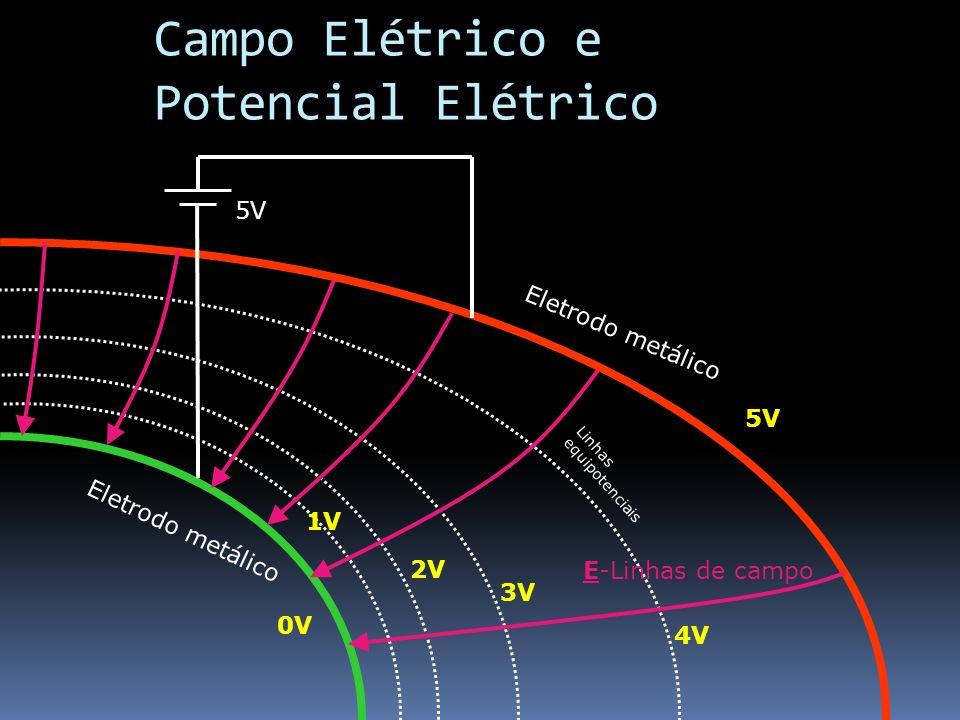 Campo Elétrico e Potencial Elétrico