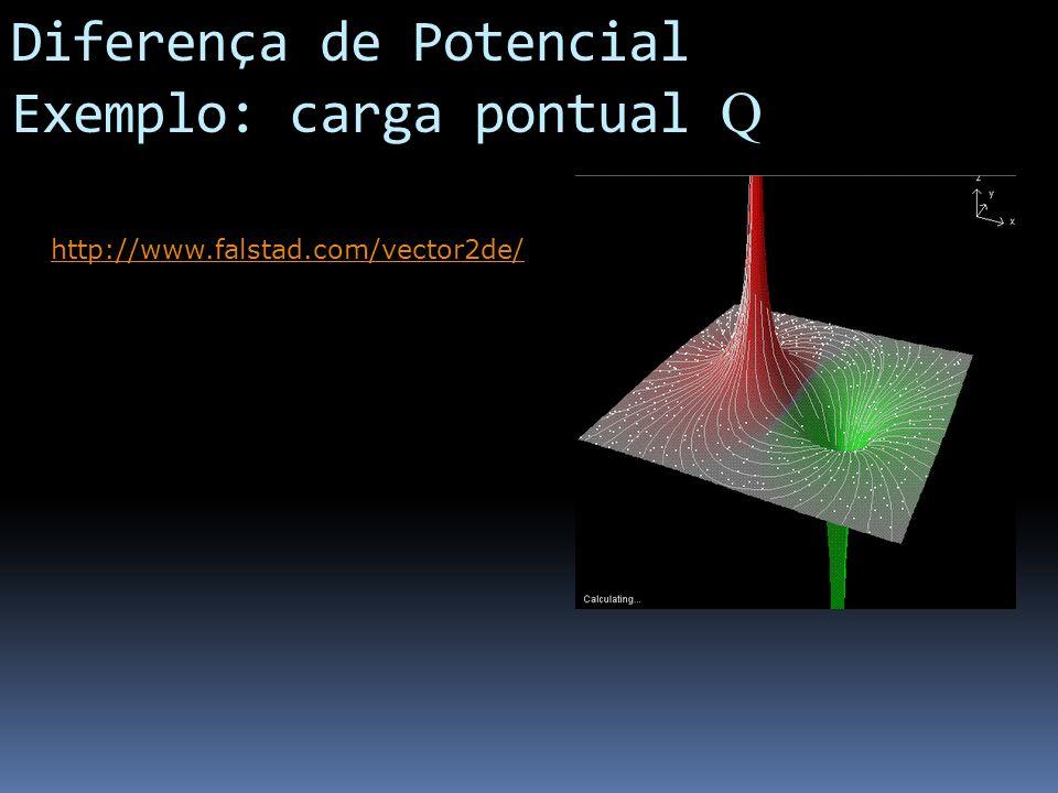 Diferença de Potencial Exemplo: carga pontual Q