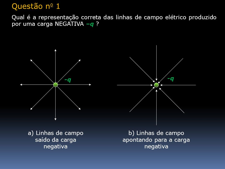 Questão no 1 Qual é a representação correta das linhas de campo elétrico produzido por uma carga NEGATIVA –q